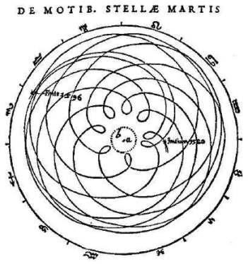Representación Johannes Kepler de la órbita de Marte retrógrado, de'''' Astronomia Nova (1609)