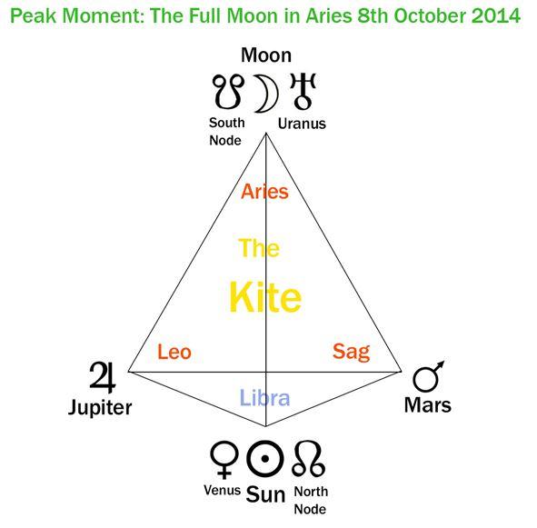 Cosmic Intelligence Agency, Gran Trino de Fuego-Kite 8 de octubre 2014.