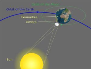 In-the-Sky.org. Los eclipses solares se producen cuando la Tierra se mueve a través de la sombra de la Luna. El cono de color gris oscuro detrás de la Luna indica la región del espacio en el que la Luna parece cubrir completamente el disco del Sol (umbra de la Luna). La zona gris clara alrededor de él muestra que la Luna parece cubrir parcialmente el disco del Sol (penumbra de la Luna). En esta ocasión, sin embargo, la alineación no será muy exacta, y mientras la Luna se cepille el lado del Sol - un eclipse solar parcial - nadie en la Tierra lo verá recubra totalmente el disco del Sol.