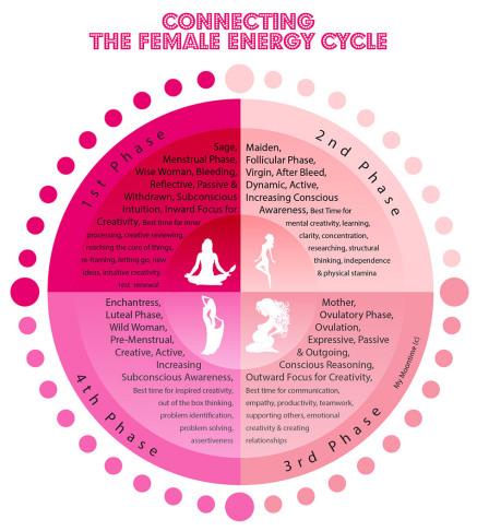 Rituales para cada fase de la Luna – La buena astrología