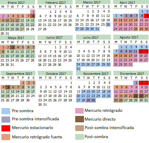 mercurio-retrogrado-espanol-2017